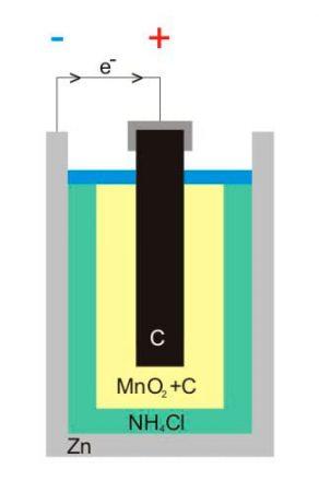 Esquema de una pila zinc-carbono