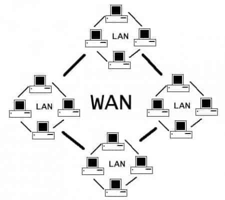 Red de Área Amplia (WAN - Wide Area Network)