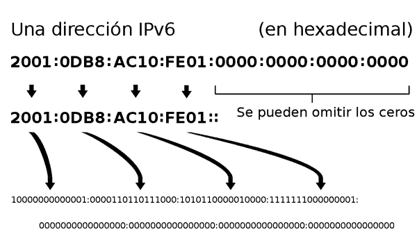 Ilustración IPv6