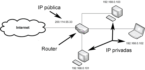 IP privadas e IP publicas