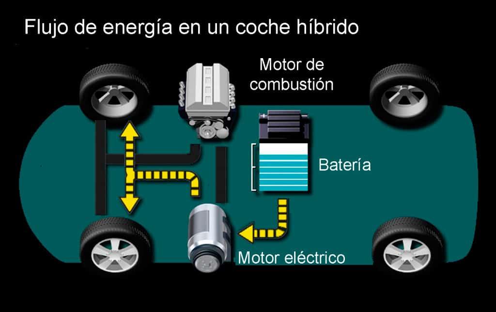 qué es un coche híbrido? - curiosoando