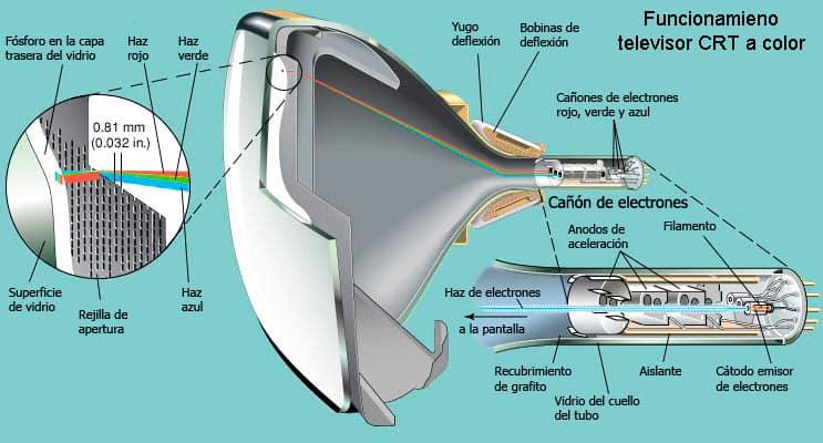 Funcionamiento de un televisor CRT o de rayos catódicos