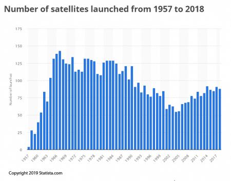 Lanzamientos de satélites 1957-2018