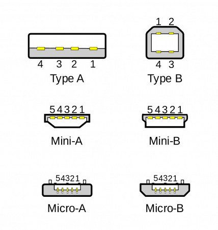 Esquema tipos de USB