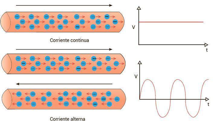 Esquema de la corriente alterna y la corriente continua