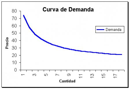 Curva precio - demanda