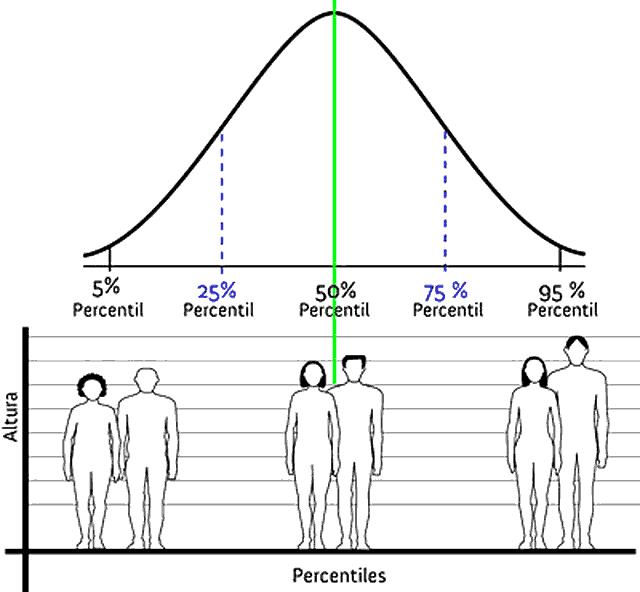 Ejemplo gráfico percentil