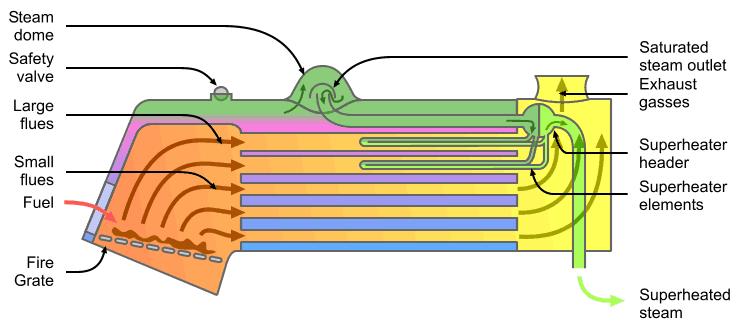Caldera locomotora