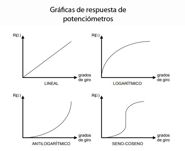Tipos de gráficas de respuesta de distintos potenciómetros