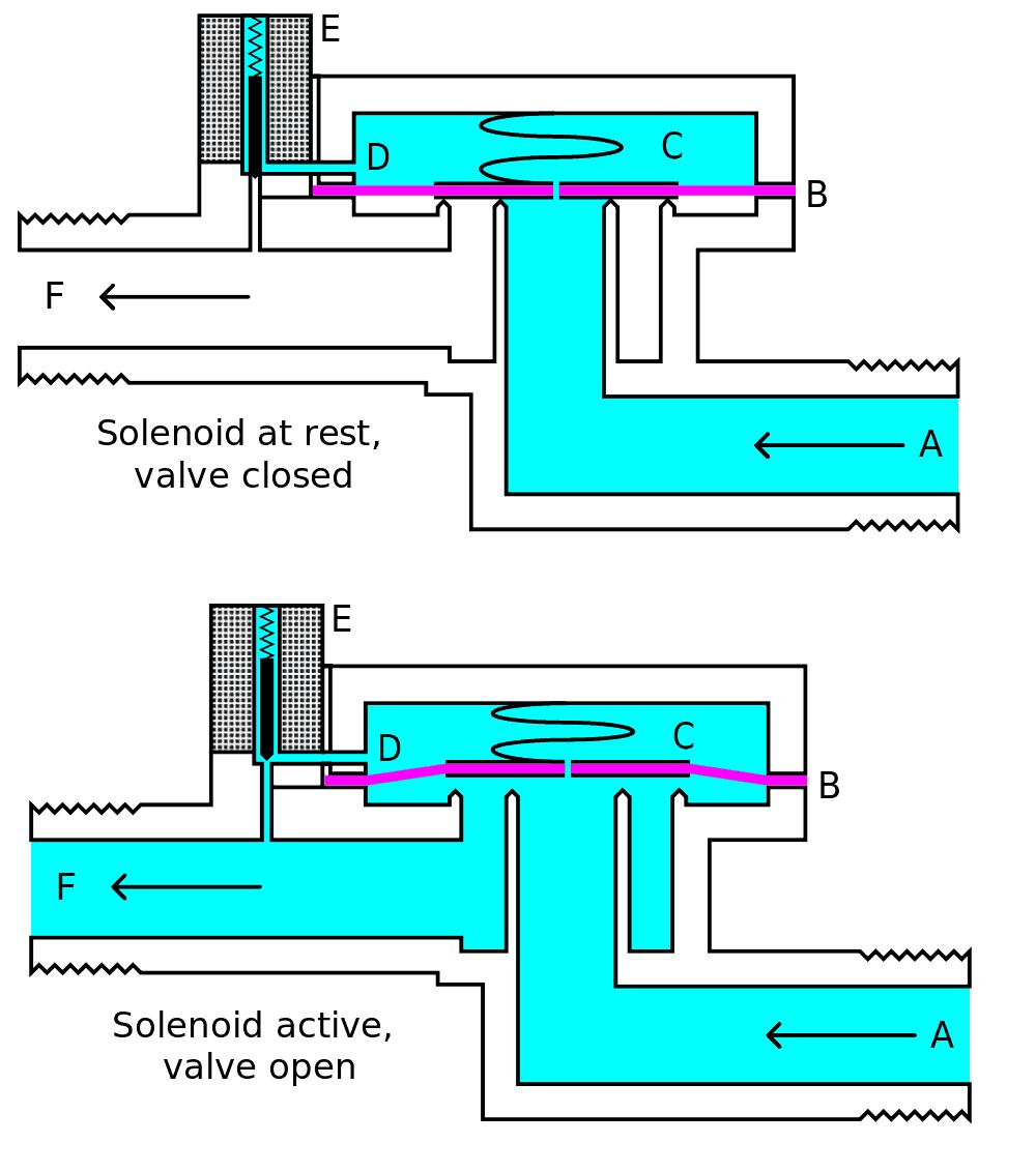 V C A Lvula Solenoide on Double Acting Cylinder Diagram