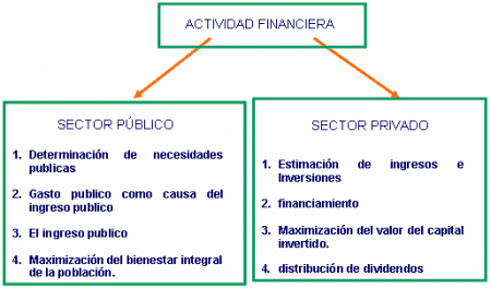 Sector público y sector privado