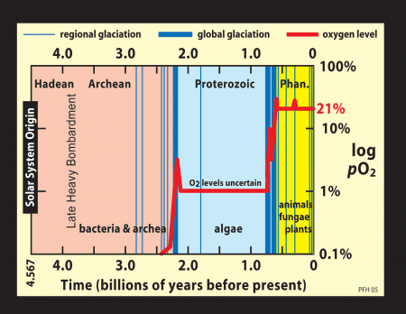 evolución oxígeno atmosférico