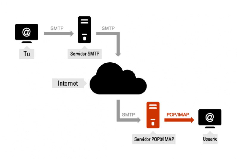 SMTP y POP/IMAP
