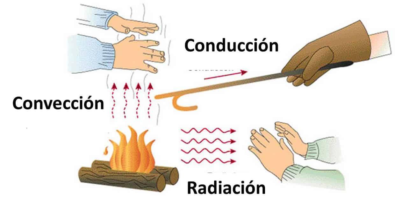 forma transmision calor: