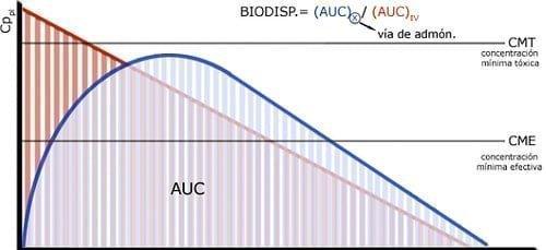 Curva biodisponibilidad - efectividad de un medicamento