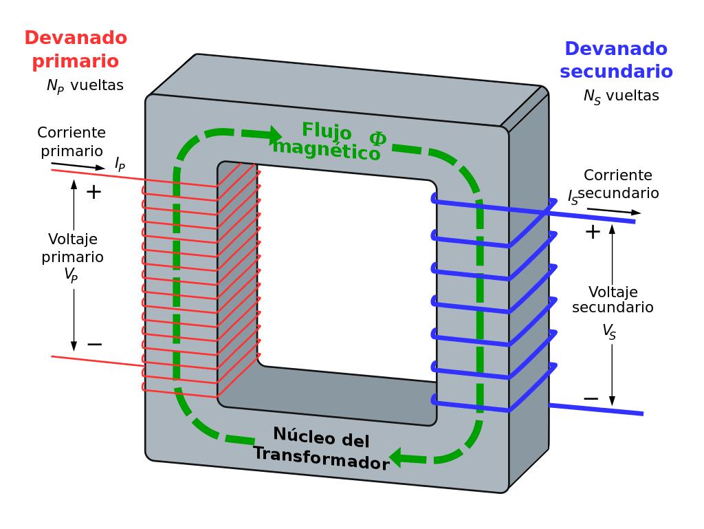 Esquema de un transformador eléctrico
