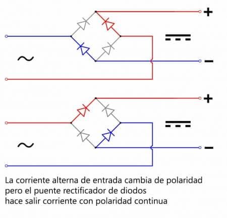 Funcionamiento puente rectificador