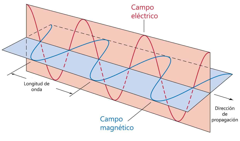 Qué es una onda electromagnética? - Curiosoando