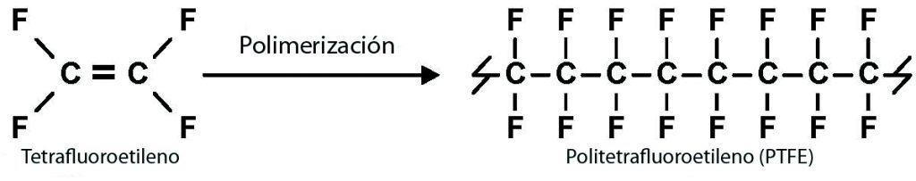 Politetrafluoroetileno (PTFE)