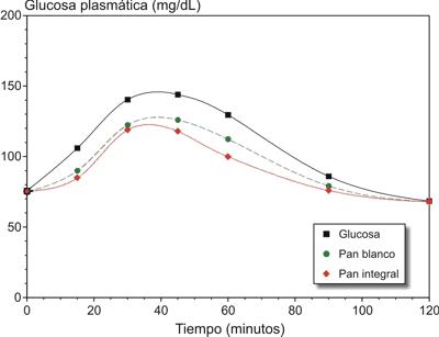 Indice Glucémico Postprandial