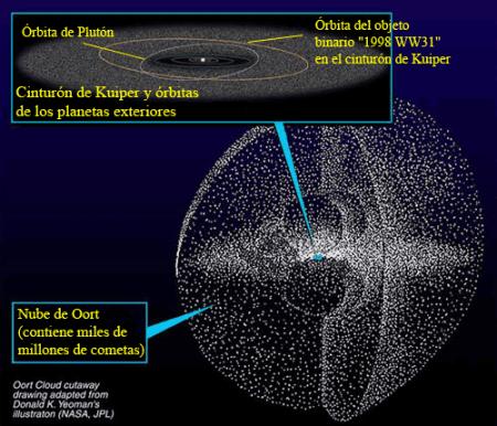 Cinturón de Kuiper y Nube de Oort