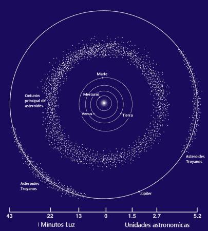 cinturón principal de asteroides