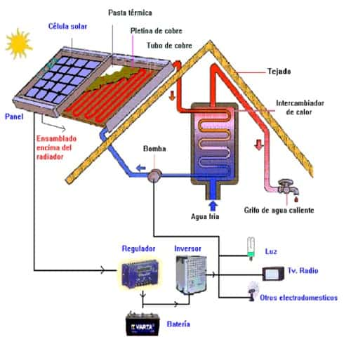 C mo funciona un panel solar curiosoando - Mejor sistema de calefaccion electrica ...