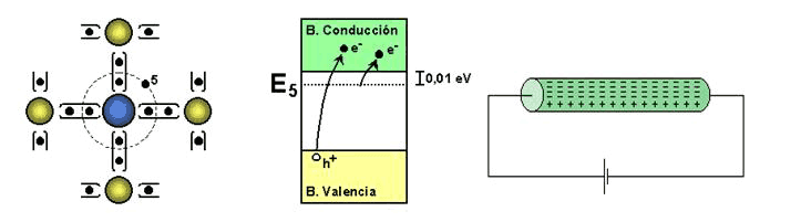 Semiconductor extrinseco N