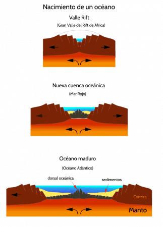 Nacimiento de un nuevo océano desde zona de rift