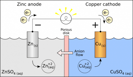 Esquema celda electroquímica