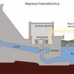 Central hidroeléctrica con represa