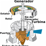 Turbina hidráulica y generador eléctrico