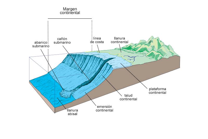 Margen continental pasivo con emersión