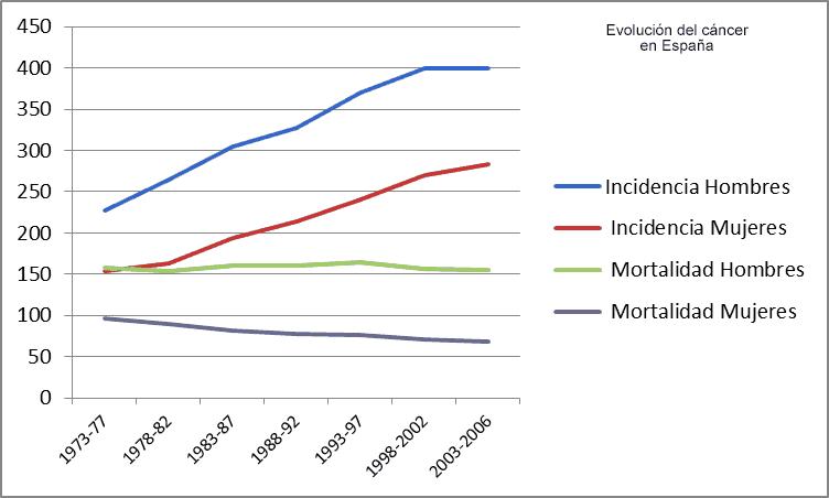 Evolución cáncer en España: incidencia y mortalidad