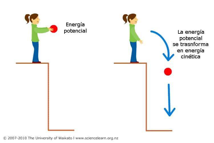 Cuál Es La Diferencia Entre Energía Cinética Y Energía Potencial Curiosoando