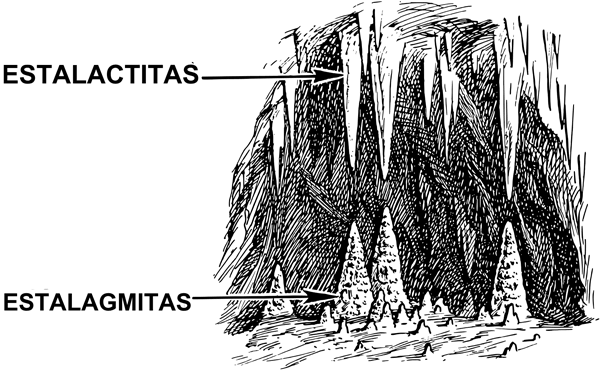 Dibujo de estalactitas y estalagmitas en una cueva