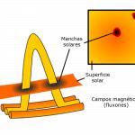 Formación de las manchas solares