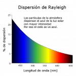 Dispersión de Rayleigh en la luz solar