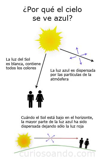 Dispersión atmosférica de la luz solar