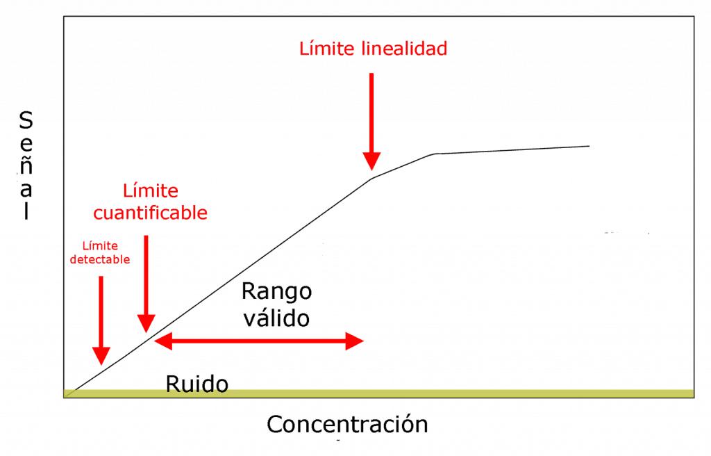 Límites de una recta de calibración