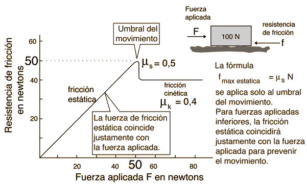 Curva de fricción estática y fricción dinámica