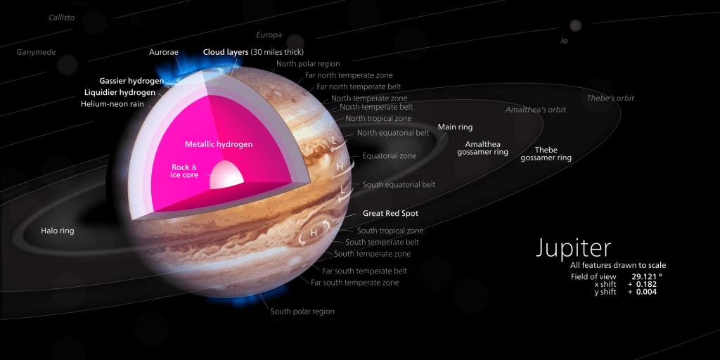 Estructura de Júpiter