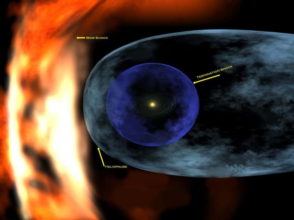 Heliosfera y heliopausa