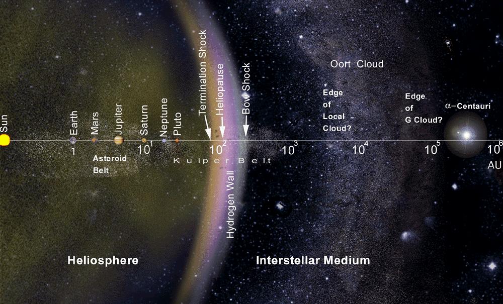 Mapa de los límites del Sistema Solar