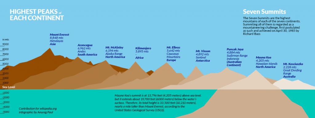 Picos más altos sobre el nivel del mar
