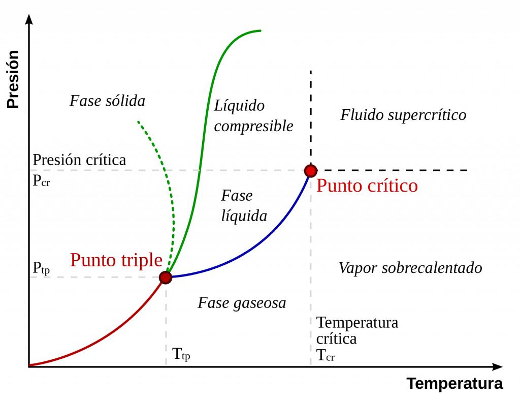 Diagrama de fase
