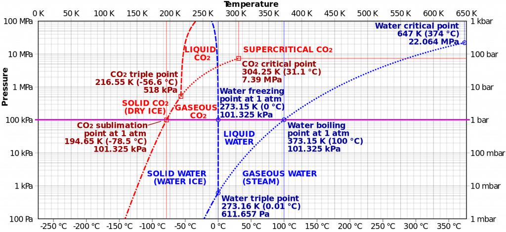 Diagrama de fases de dióxido de carbono y agua