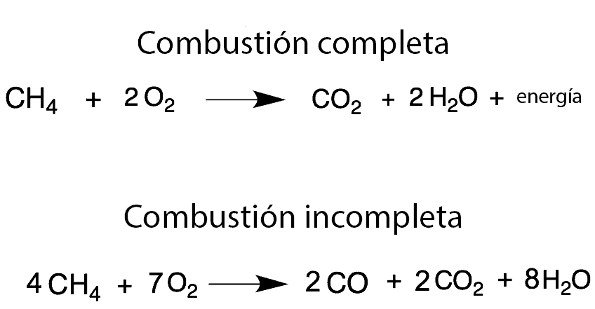Metano: combustión completa e incompleta