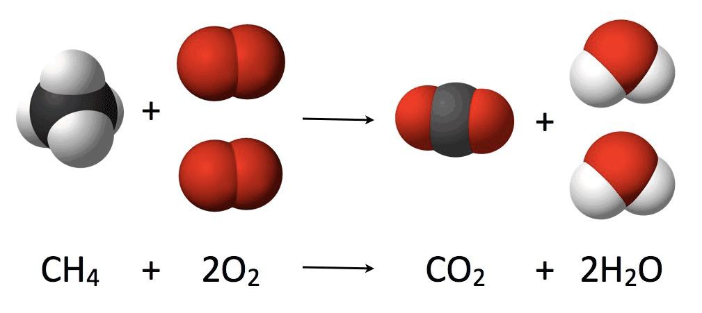 Combustioón de metano