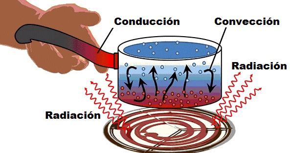 Las tres formas de transmisión de calor